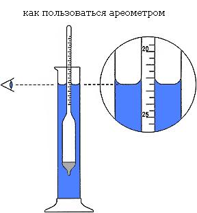 как правильно пользоваться ареометром