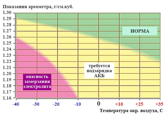 Ареометр + Для Электролита Инструкция